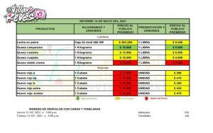 Listado de precios de la Central de Abastos de Villavicencio para hoy 14 de mayo   Noticias de Buenaventura, Colombia y el Mundo